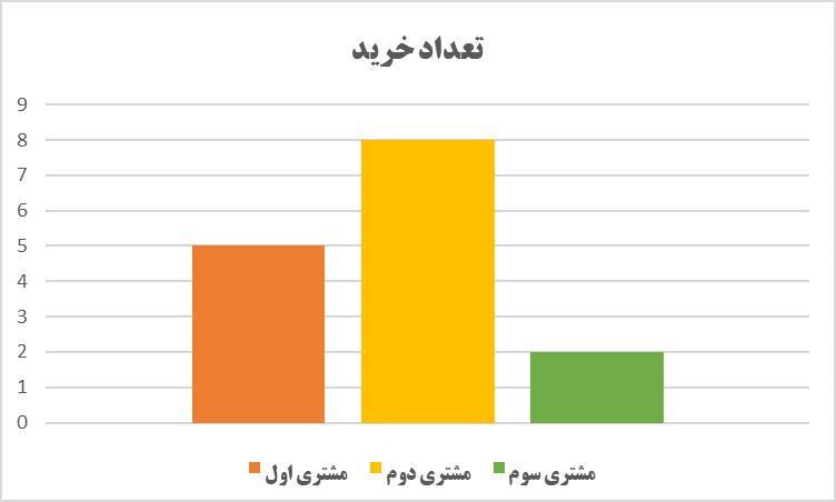از کدام نمودار جهت نمایش داده استفاده کنیم؟ (1)