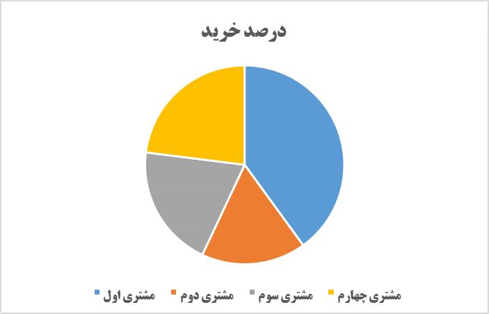از کدام نمودار جهت نمایش داده استفاده کنیم؟ (2)