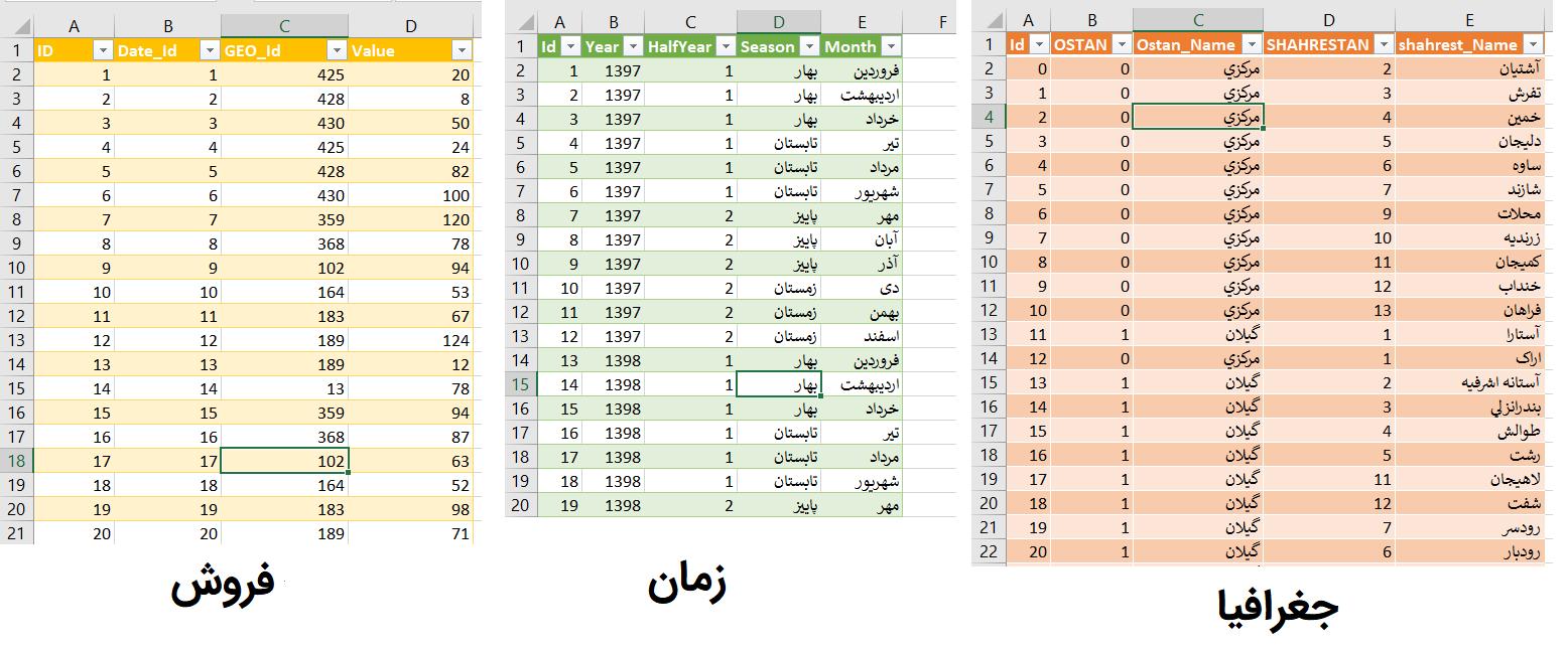 معرفی پیوت تیبل (Pivot Table)